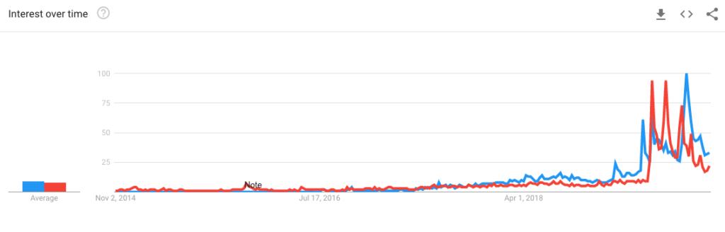 Google Trends graph showing increase in searches for Beyond Meat and Impossible Burger