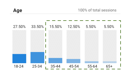 Graph showing 39% of a restaurant's website visitors are over 35