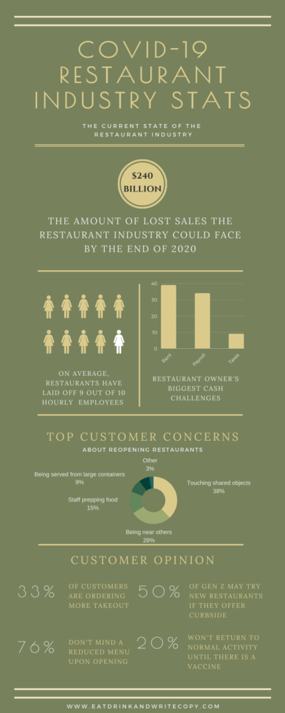 COVID-19 Restaurant Industry Statistics