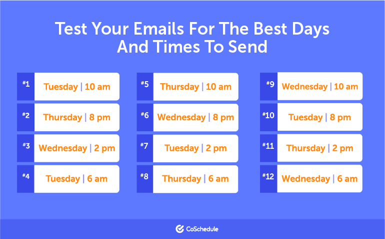Dates and times to test emails - Tuesday 6am 10am 2pm 8pm Wednesday 6am 10am 2pm 8pm Thursday 6am 10am 2pm 8pm