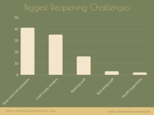 highest challenge of reopening restaurants - slow return of customers